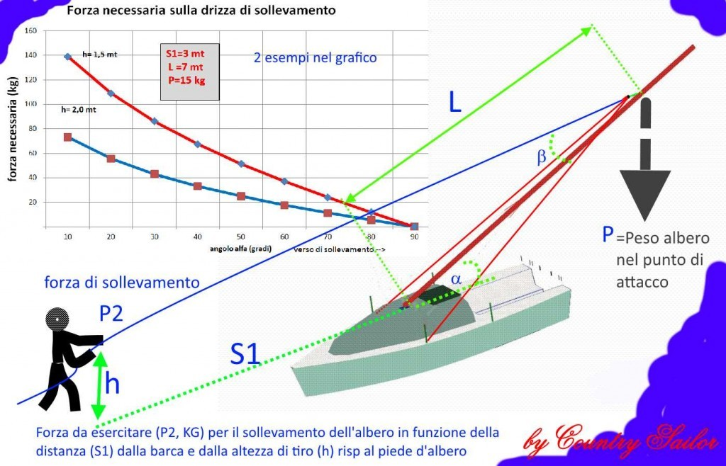 mast stepping Basic concept 2bis
